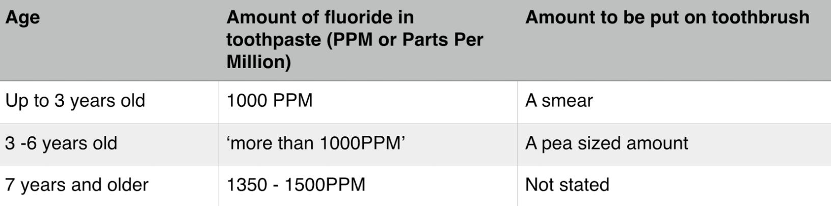 amount of fluoride in toothpaste